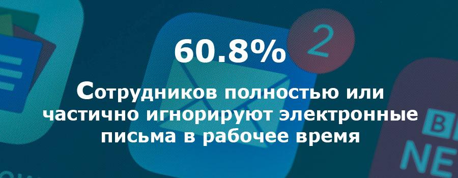 61% работников игнорируют внутренние письма